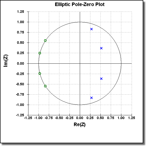 Pole zero plots iowegian international besides giving you insight into the filters stability the pole zero plot allows you to adjust the filters frequency response by altering the locations of ccuart Image collections
